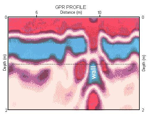 interpreted Ground Penetrating Radar cross-section showing an ancient ruin
